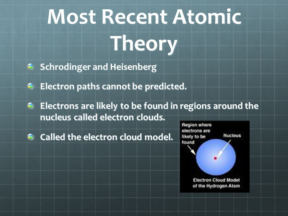 Most Recent Atomic Theory