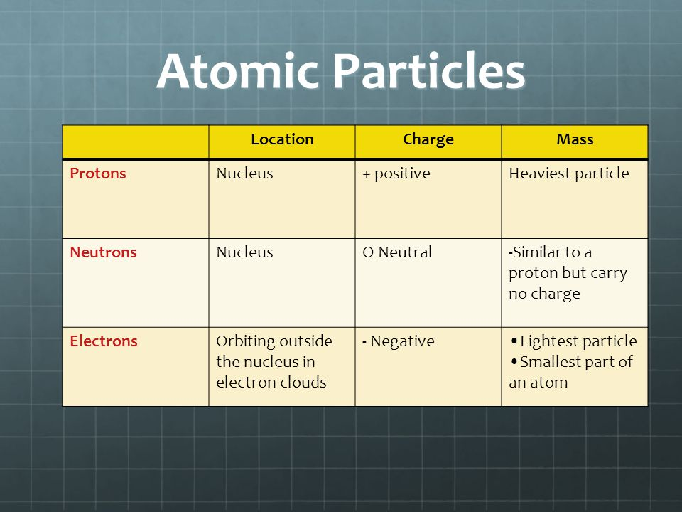 Atomic Particles Location Charge Mass Protons Nucleus + positive
