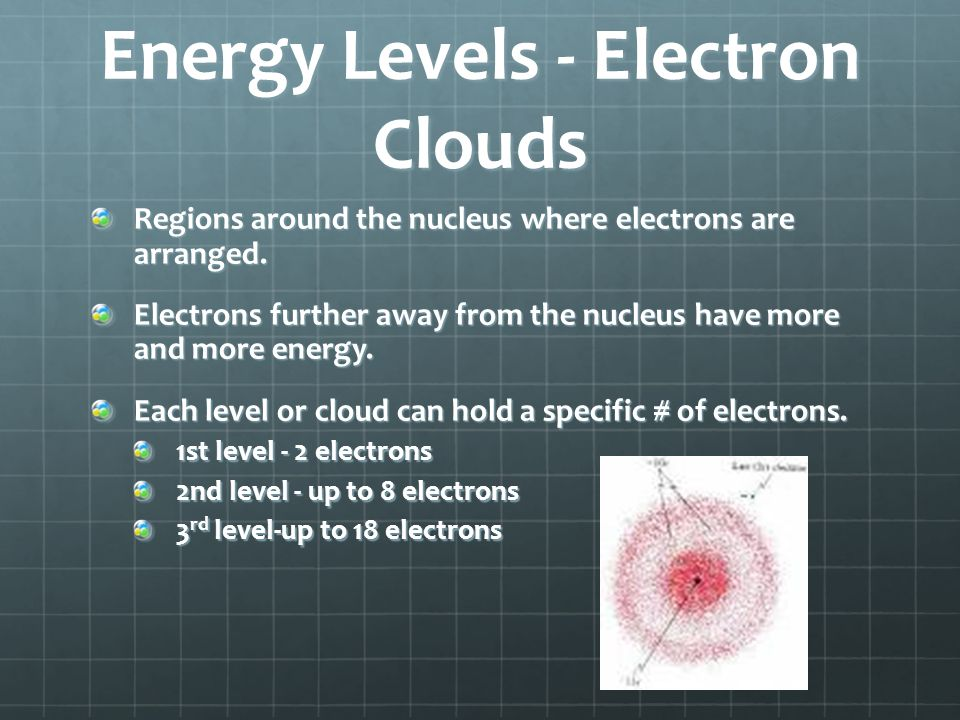 Energy Levels - Electron Clouds