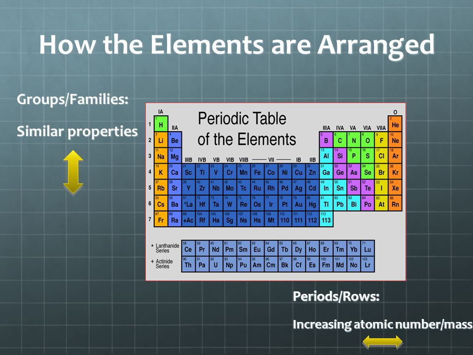 How the Elements are Arranged