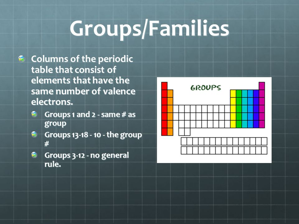Groups/Families Columns of the periodic table that consist of elements that have the same number of valence electrons.
