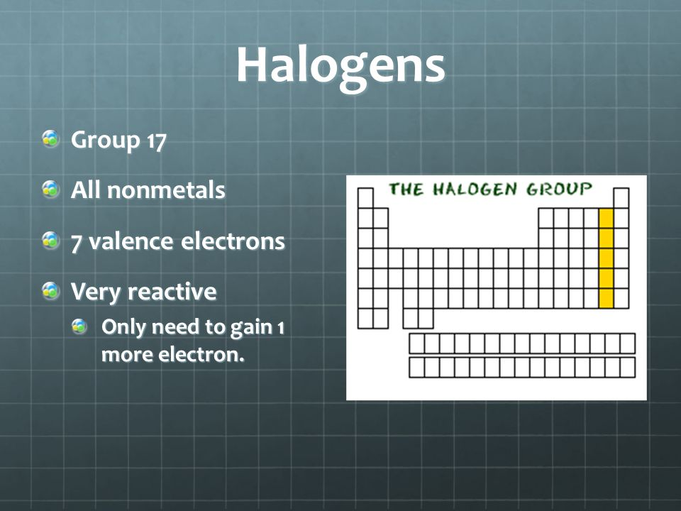 Halogens Group 17 All nonmetals 7 valence electrons Very reactive