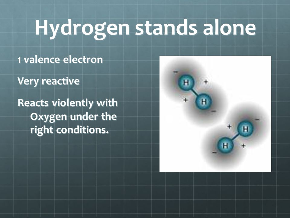 Hydrogen stands alone 1 valence electron Very reactive