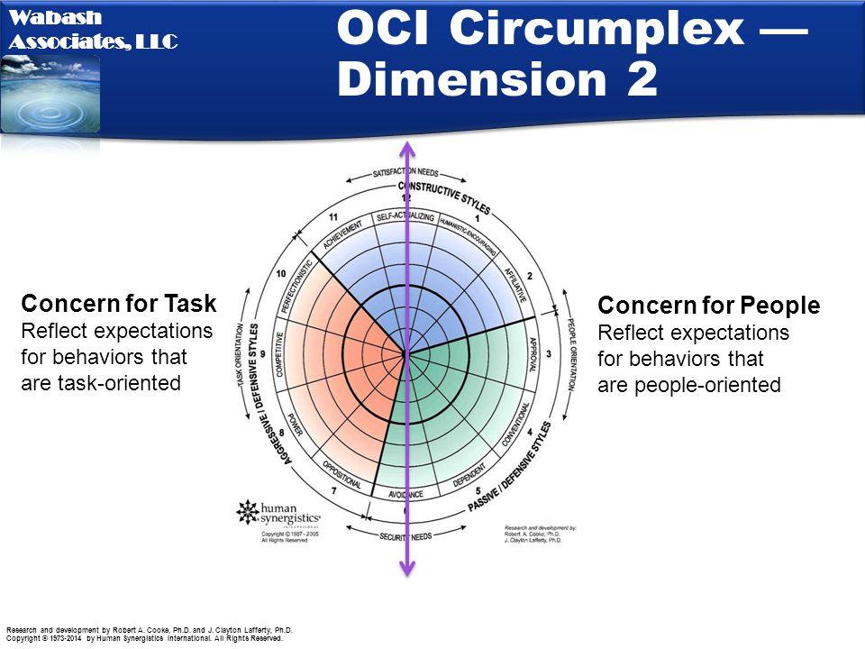 OCI Circumplex —Dimension 2