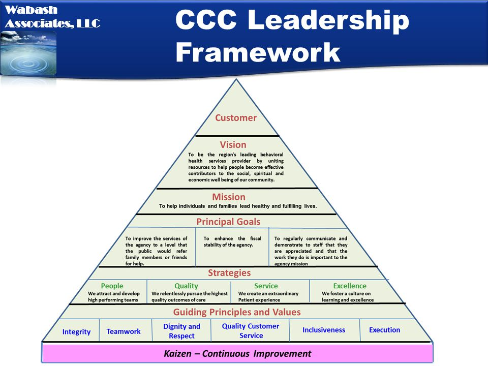 CCC Leadership Framework