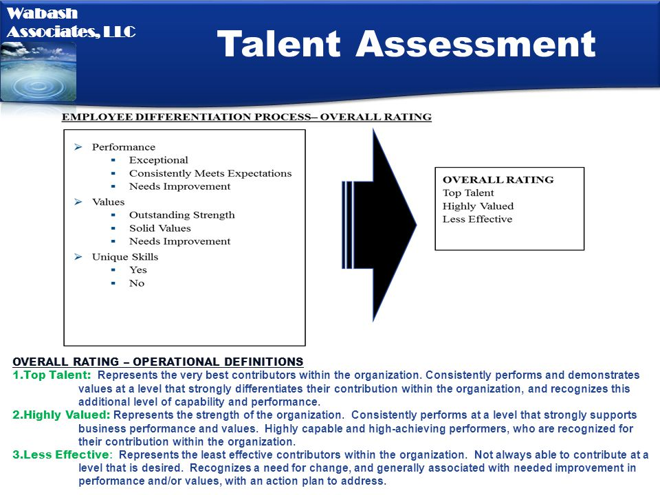 Talent Assessment OVERALL RATING – OPERATIONAL DEFINITIONS