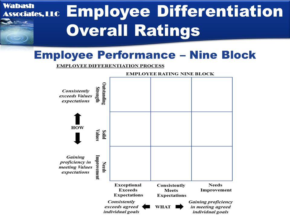 Employee Performance – Nine Block