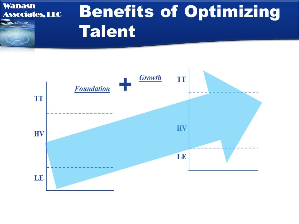 Benefits of Optimizing Talent