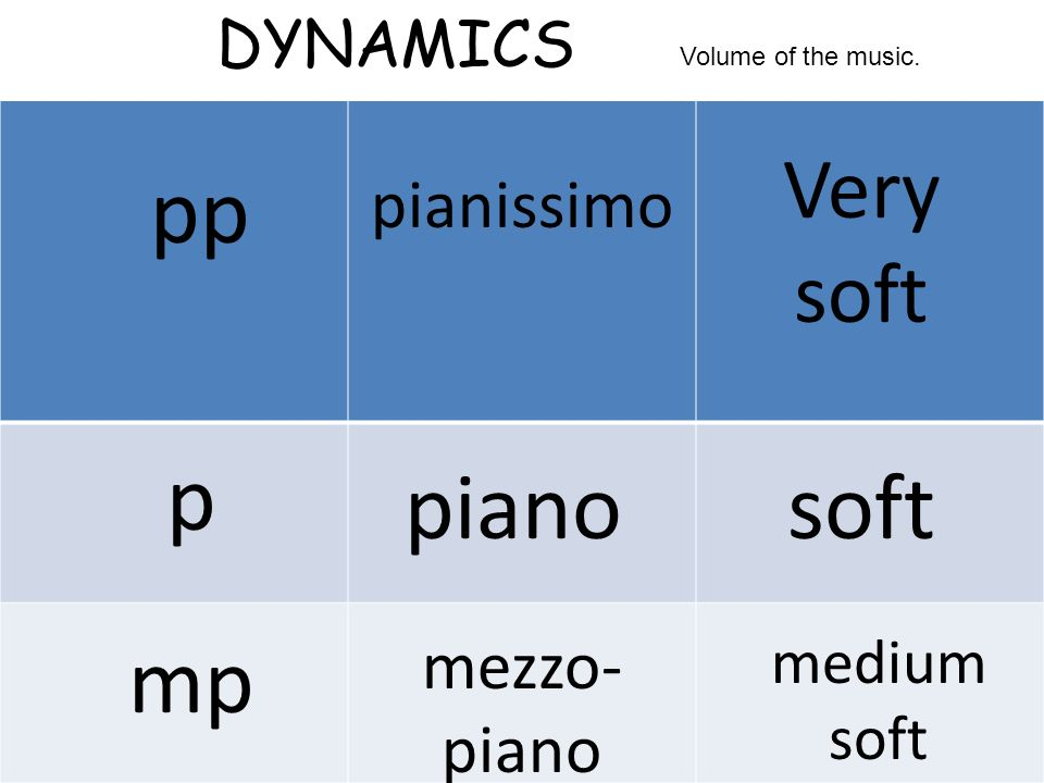 pp p piano soft mp Very soft pianissimo mezzo-piano DYNAMICS