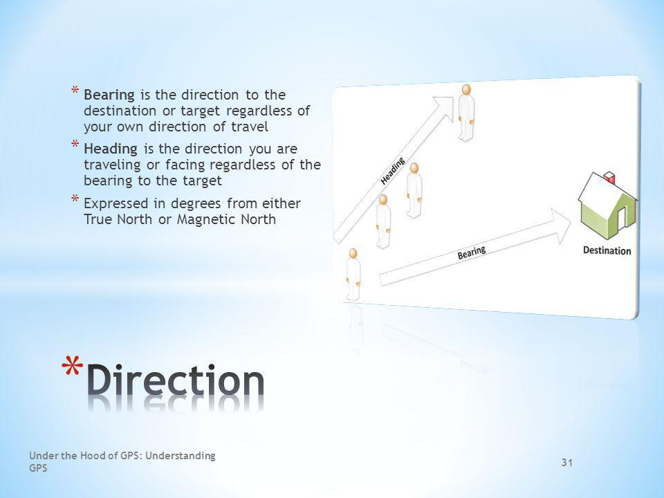 Bearing is the direction to the destination or target regardless of your own direction of travel