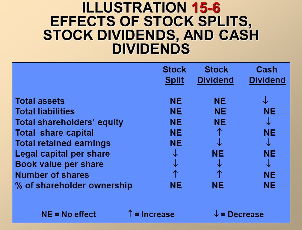 ILLUSTRATION 15-6 EFFECTS OF STOCK SPLITS, STOCK DIVIDENDS, AND CASH DIVIDENDS