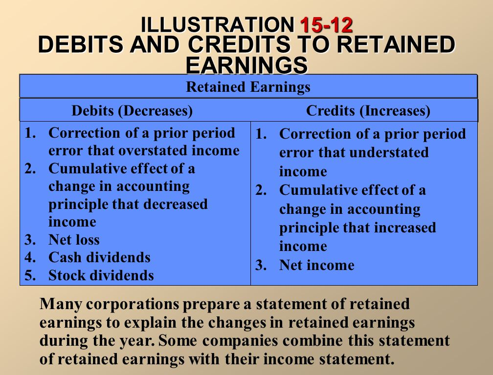 ILLUSTRATION 15-12 DEBITS AND CREDITS TO RETAINED EARNINGS