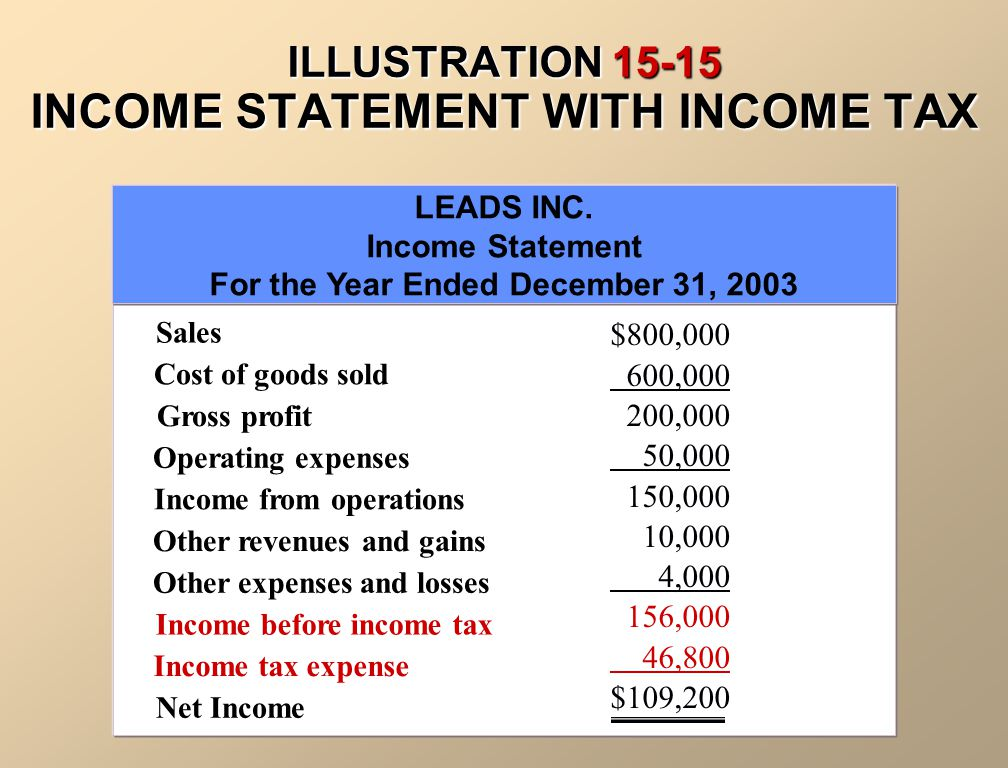 ILLUSTRATION 15-15 INCOME STATEMENT WITH INCOME TAX