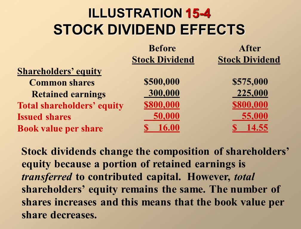 ILLUSTRATION 15-4 STOCK DIVIDEND EFFECTS
