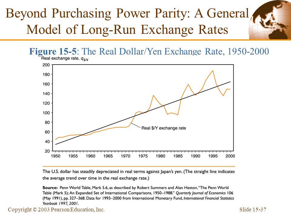 Figure 15-5: The Real Dollar/Yen Exchange Rate, 1950-2000