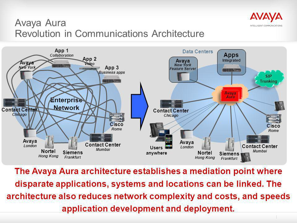 Avaya Aura Revolution in Communications Architecture