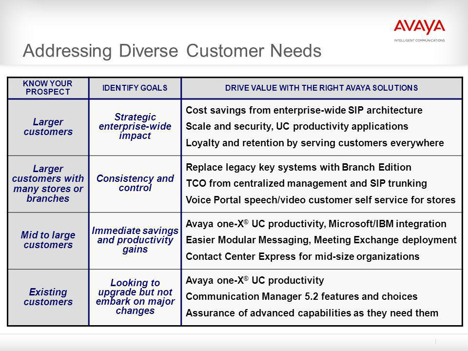 Addressing Diverse Customer Needs