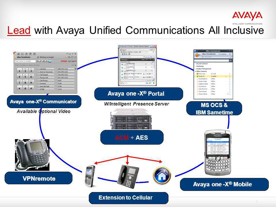 Lead with Avaya Unified Communications All Inclusive