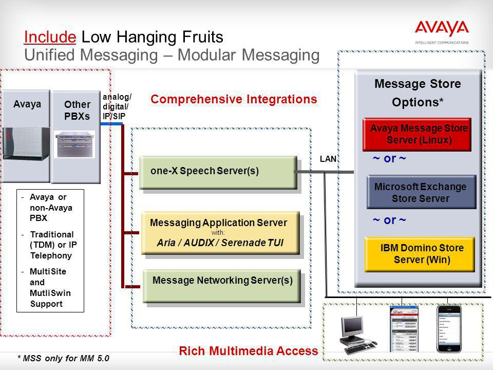 Include Low Hanging Fruits Unified Messaging – Modular Messaging