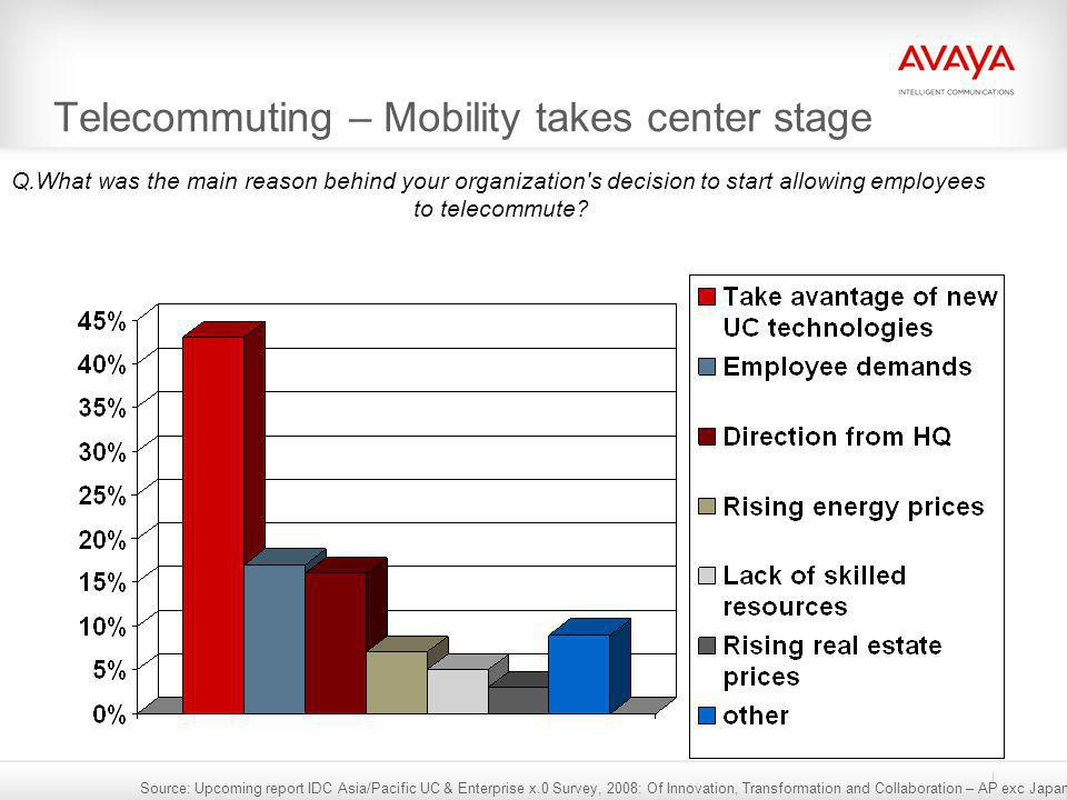 Telecommuting – Mobility takes center stage