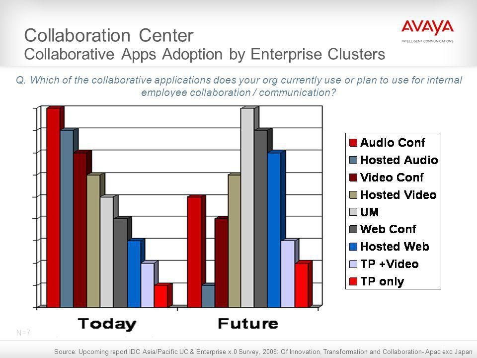 Collaboration Center Collaborative Apps Adoption by Enterprise Clusters