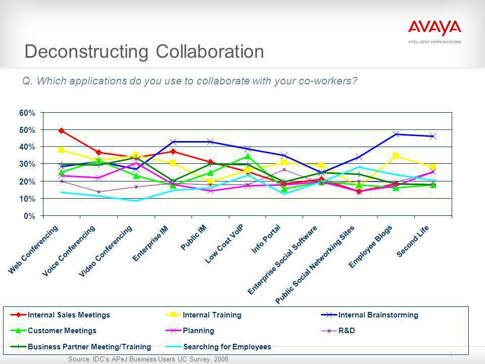 Deconstructing Collaboration