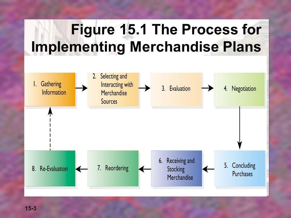 Figure 15.1 The Process for Implementing Merchandise Plans