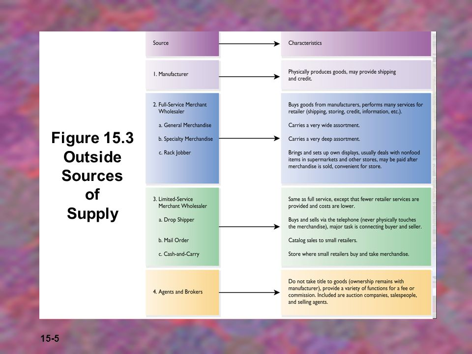Figure 15.3 Outside Sources of Supply