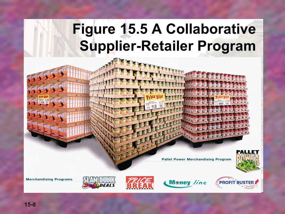 Figure 15.5 A Collaborative Supplier-Retailer Program