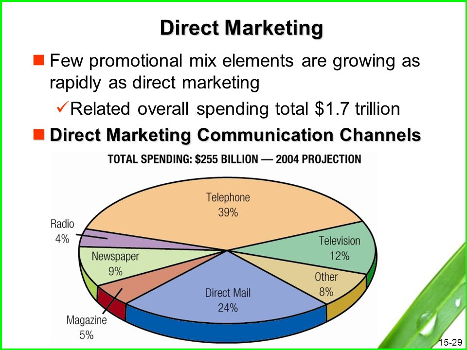 Direct Marketing Few promotional mix elements are growing as rapidly as direct marketing. Related overall spending total $1.7 trillion.