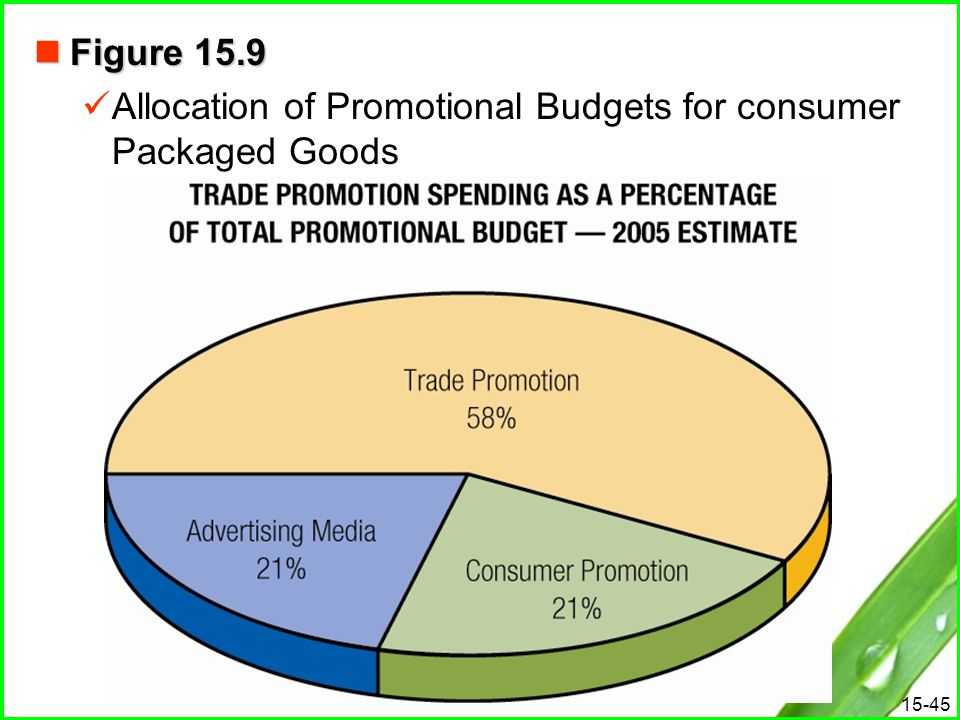 Figure 15.9 Allocation of Promotional Budgets for consumer Packaged Goods