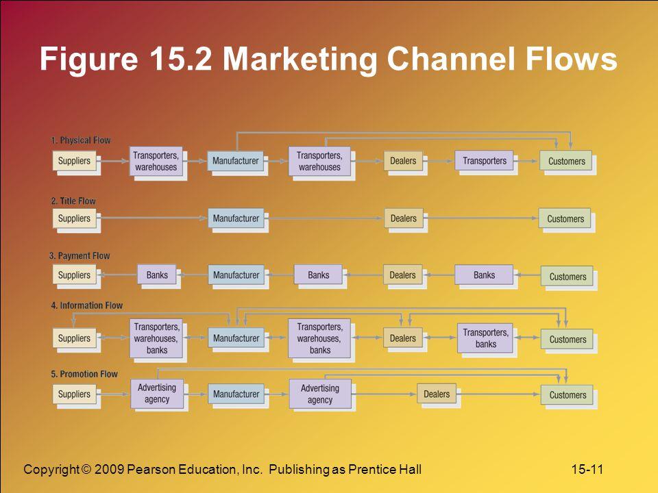 Figure 15.2 Marketing Channel Flows