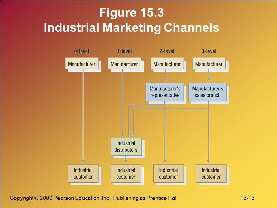 Figure 15.3 Industrial Marketing Channels