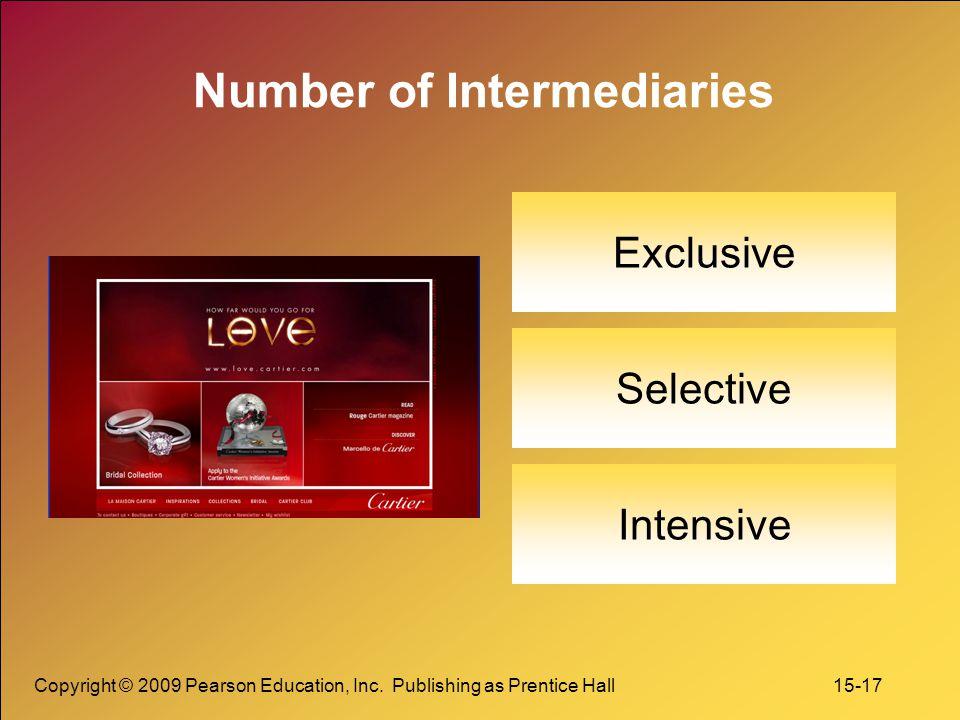 Number of Intermediaries