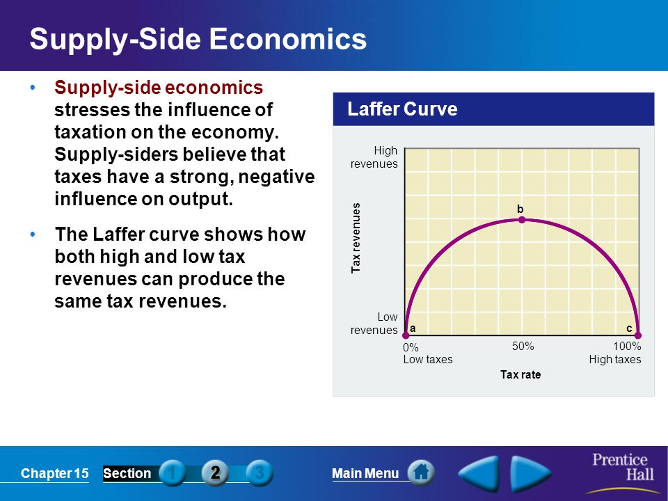 Supply-Side Economics