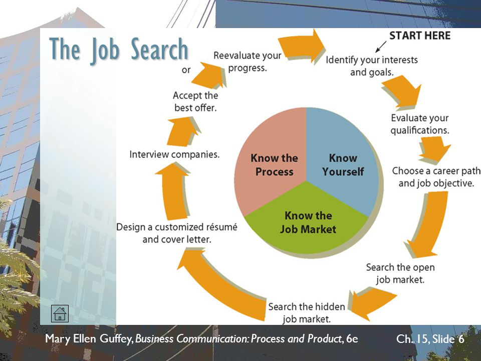 The Job Search Mary Ellen Guffey, Business Communication: Process and Product, 6e 8