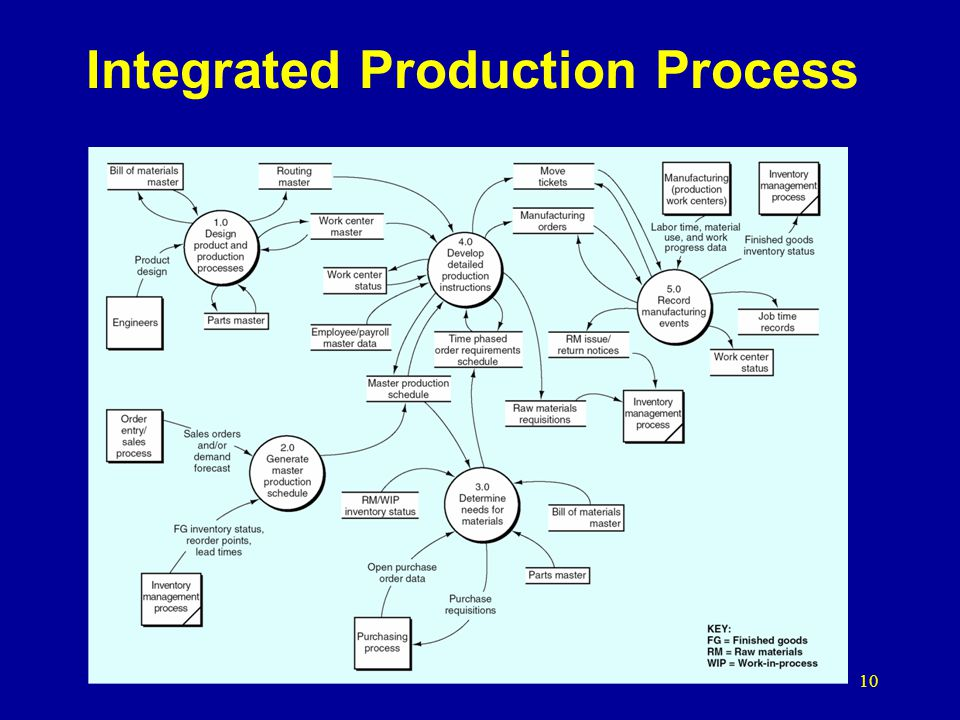 Integrated Production Process