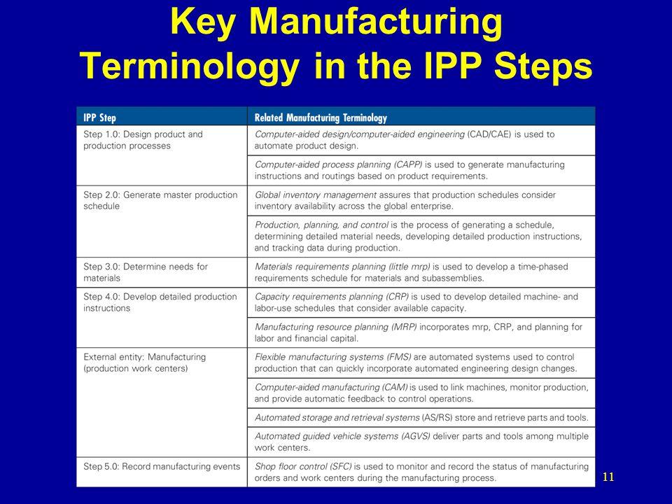 Key Manufacturing Terminology in the IPP Steps