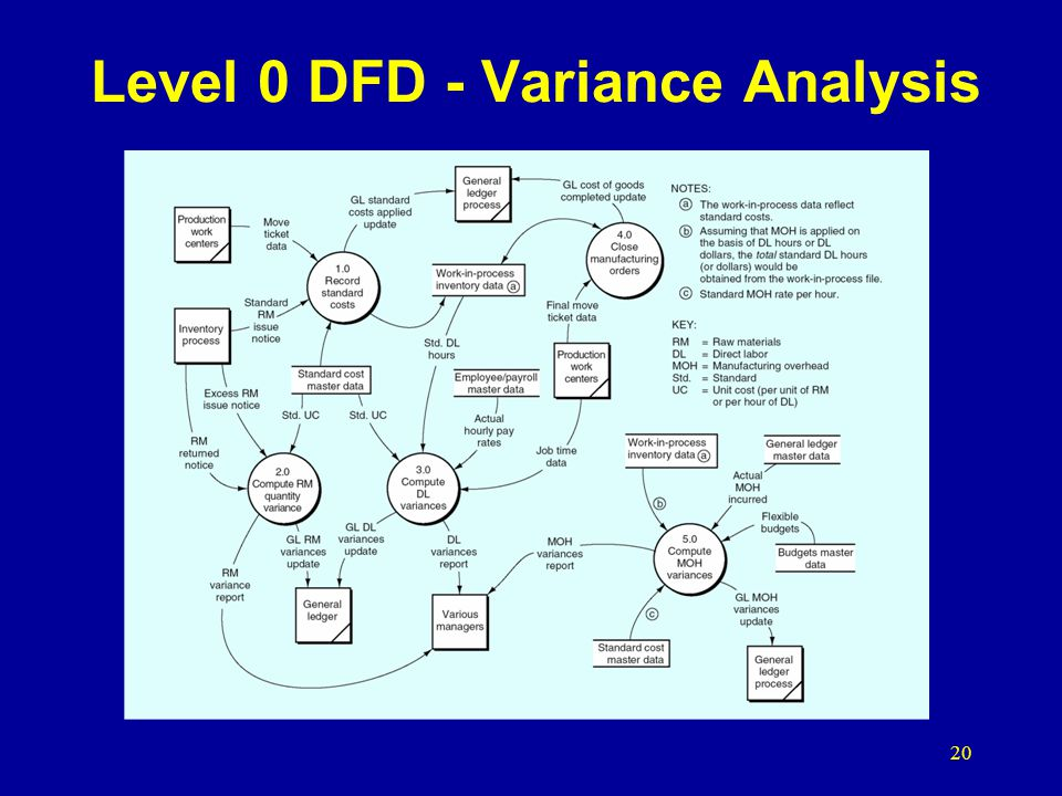 Level 0 DFD - Variance Analysis