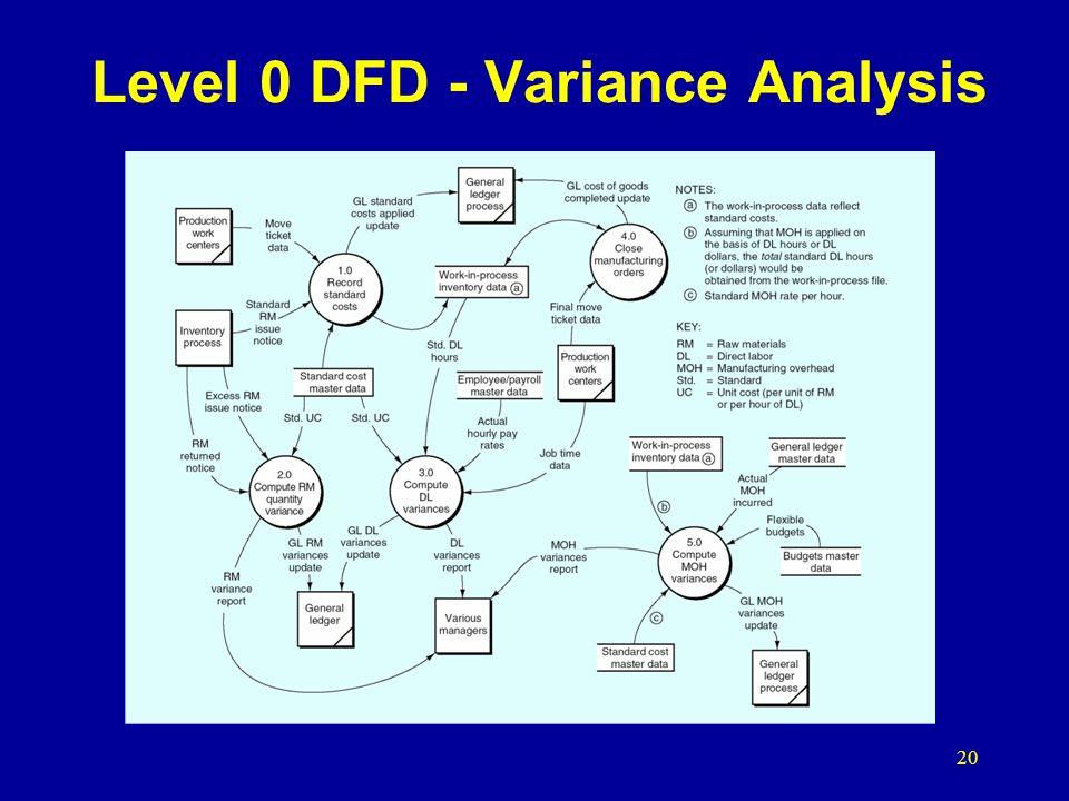 Level 0 DFD - Variance Analysis