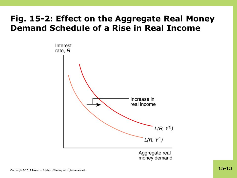 Fig. 15-2: Effect on the Aggregate Real Money Demand Schedule of a Rise in Real Income