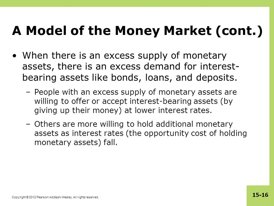 A Model of the Money Market (cont.)