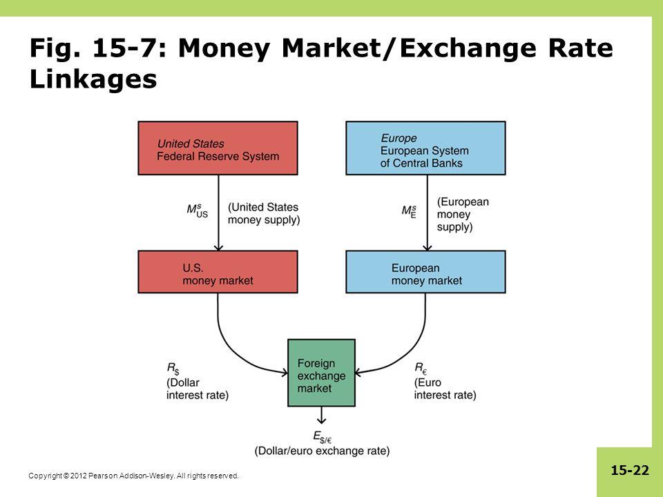 Fig. 15-7: Money Market/Exchange Rate Linkages