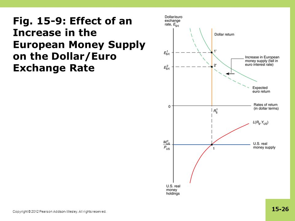 Fig. 15-9: Effect of an Increase in the European Money Supply on the Dollar/Euro Exchange Rate