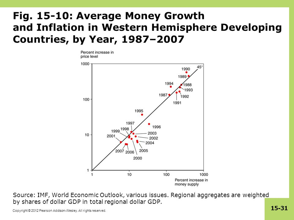 Fig. 15-10: Average Money Growth and Inflation in Western Hemisphere Developing Countries, by Year, 1987–2007