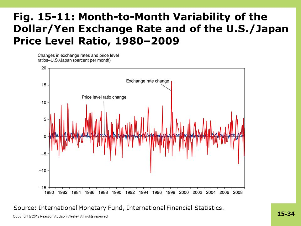 Fig. 15-11: Month-to-Month Variability of the Dollar/Yen Exchange Rate and of the U.S./Japan Price Level Ratio, 1980–2009