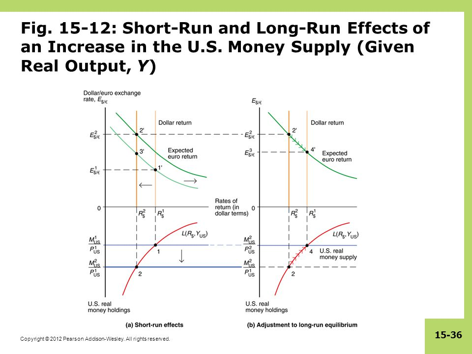 Fig. 15-12: Short-Run and Long-Run Effects of an Increase in the U. S