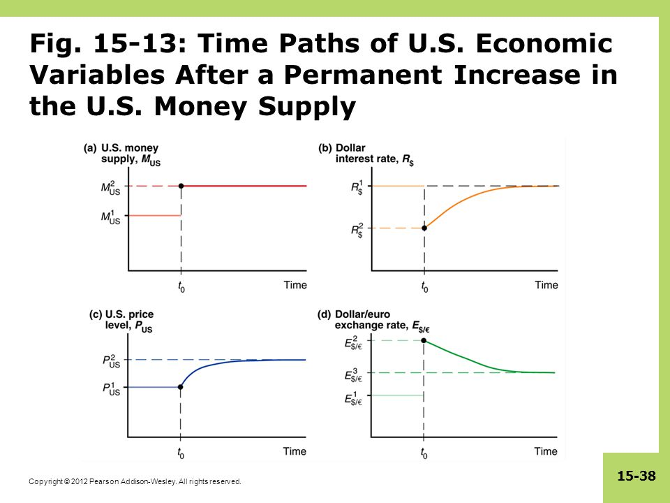 Fig. 15-13: Time Paths of U.S. Economic Variables After a Permanent Increase in the U.S.
