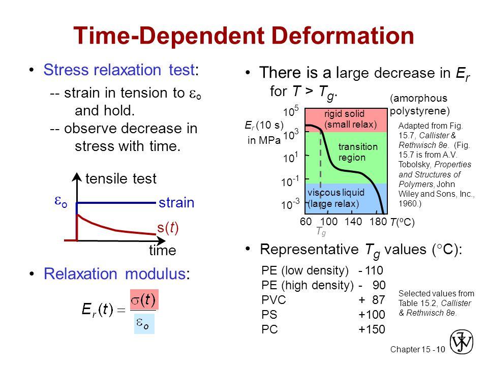 Time-Dependent Deformation