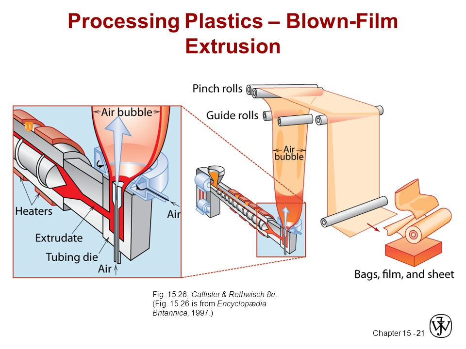Processing Plastics – Blown-Film Extrusion